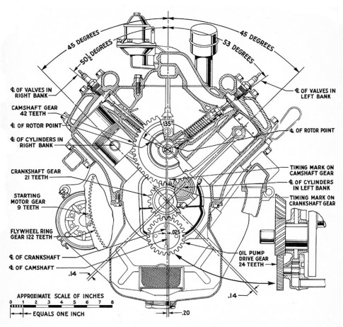 The History of the Ford Flathead V8